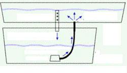 Гидропоника. Система периодического затопления